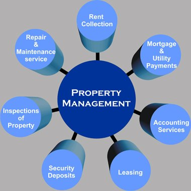 image-property management